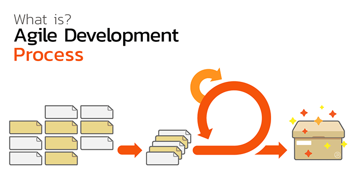What is Agile Development Process