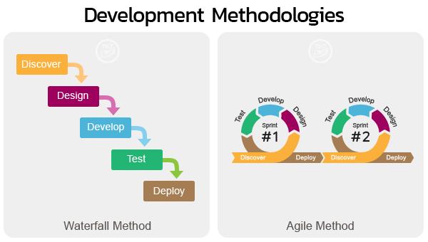Development Methodologies - Waterfall Process