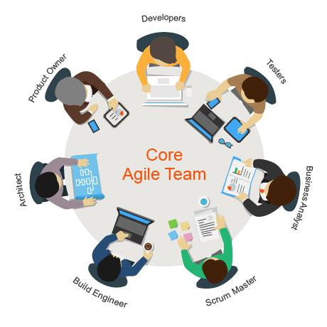 การสร้างวัฒนธรรมการทำงานภายในองค์กรที่เอื้อต่อการทำงานแบบอไจล์